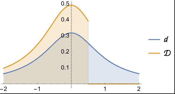 TruncatedDistribution—Wolfram Language Documentation